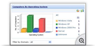 Solution for ManageEngine Desktop Central