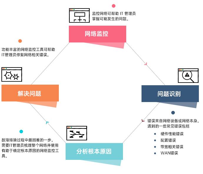 网络性能管理解决方案 - ManageEngine OpManager
