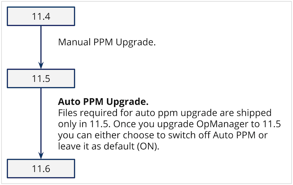 OpManager Automatic Upgrade