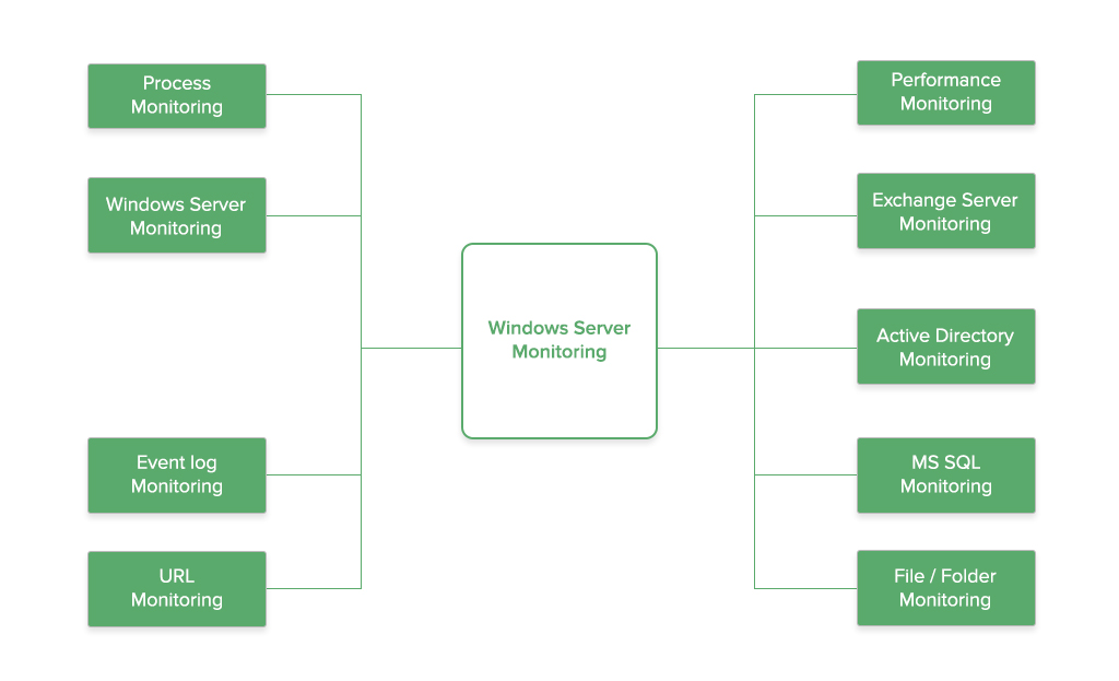 服务器监控软件Windows - ManageEngine OpManager
