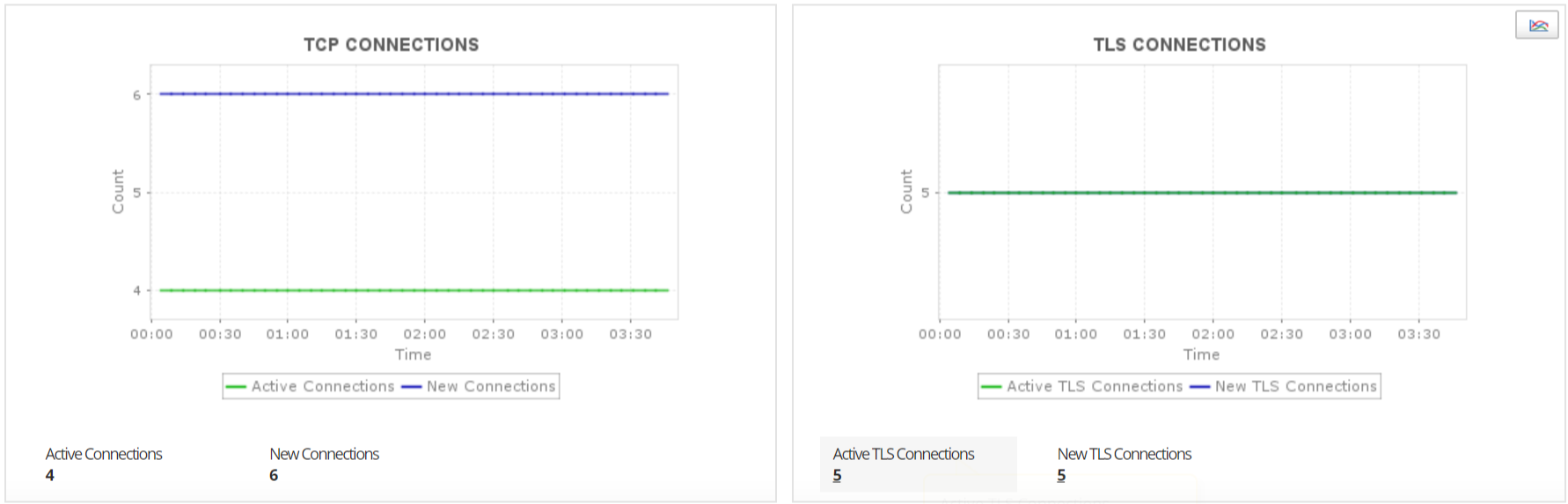 AWS Cloud Performance Metrics - ManageEngine Applications Manager