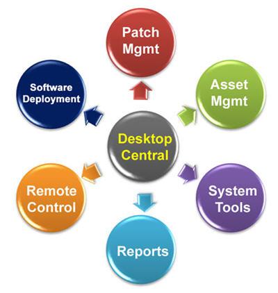 Desktop Administration Features