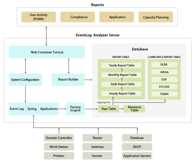 EventLog Analyzer Architecture