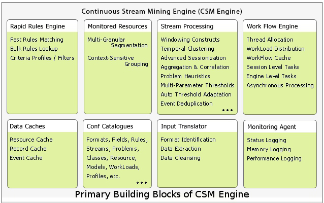 continuous stream mining engine