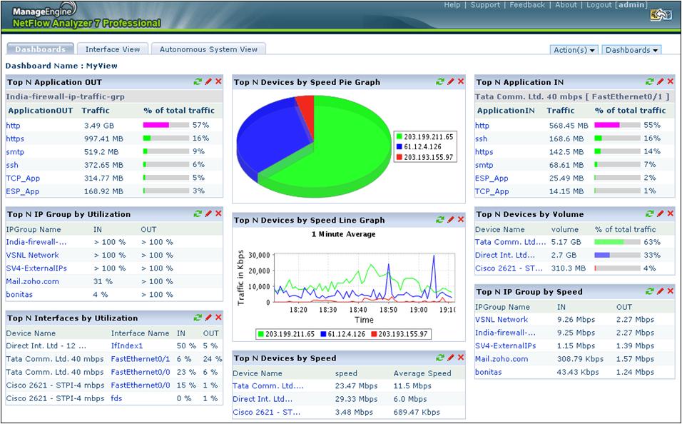 Network Bandwidth Nagios Dashboard : Network traffic monitoring bandwidth utilization