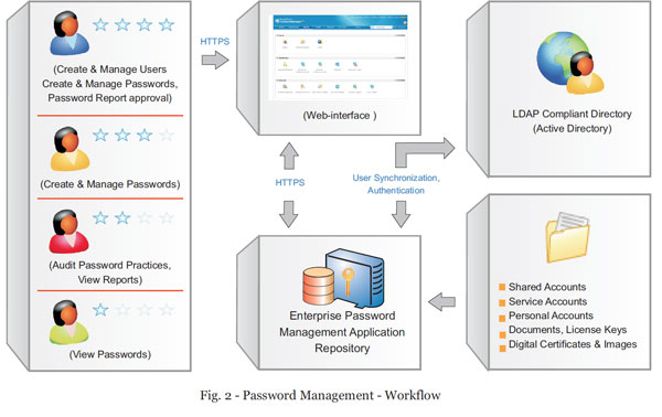 Password Management - Workflow