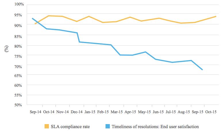 SLA compliance rate levels