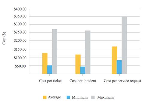 Cost per ticket medium density environment