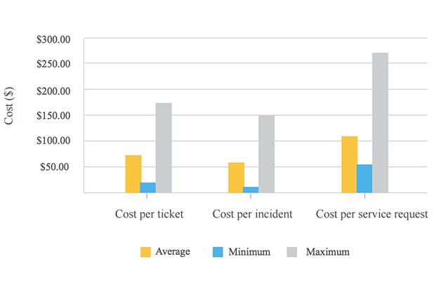 Cost per ticket high density environment