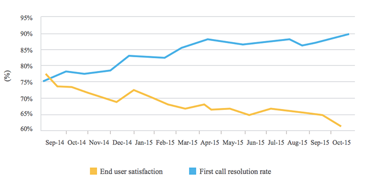First call resolution rate Vs End user satisfaction