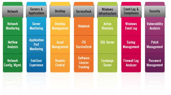 IT Management Portfolio
