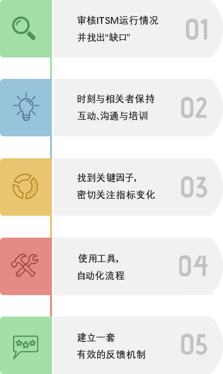 ITSM implementation checklist
