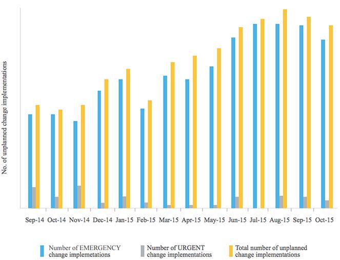 Help Desk 8 个核心衡量指标和KPI-ManageEngine ServiceDesk Plus